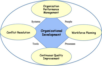 Organizational Development Logo
